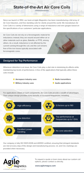 Core Coils Infographic